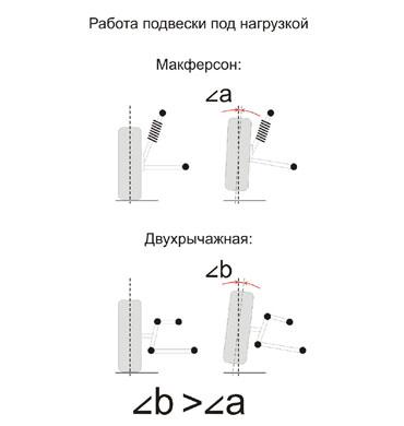 Типы подвесок